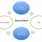The Creative Steps concept